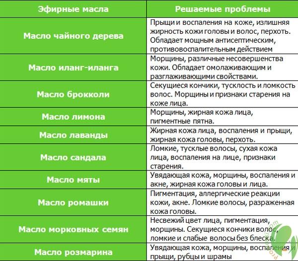 таблица лучших эфирных масел